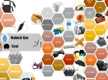 Prodotti derivati dal petrolio