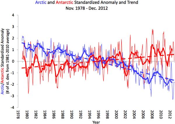 L'estensione del ghiaccio marino antartico (in rosso) segna un trend positivo, contrapposto a quello negativo registrato nell'artico (blu)