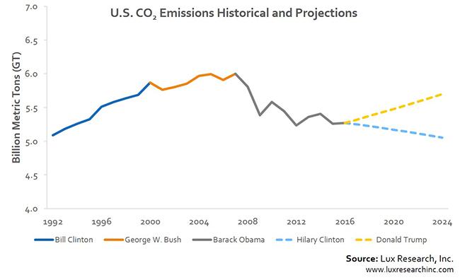 Scenari di emissione a confronto: Trump vs Clinton
