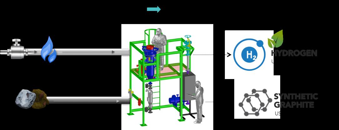 Il processo di produzione di idrogeno proposto dal Gruppo Hazer