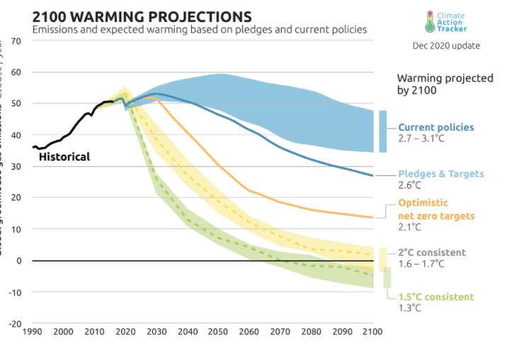 Proiezioni sull'aumento della temperatura entro la fine del secolo a seconda delle politiche di mitigazione