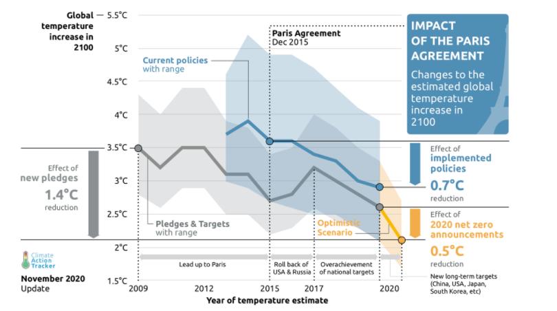 L'impatto dell'accordo di Parigi sulle temperature di fine secolo