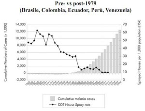 Figura 2 - Grafico che mostra l'aumento dei casi di malaria al diminuire dell'uso di DDT