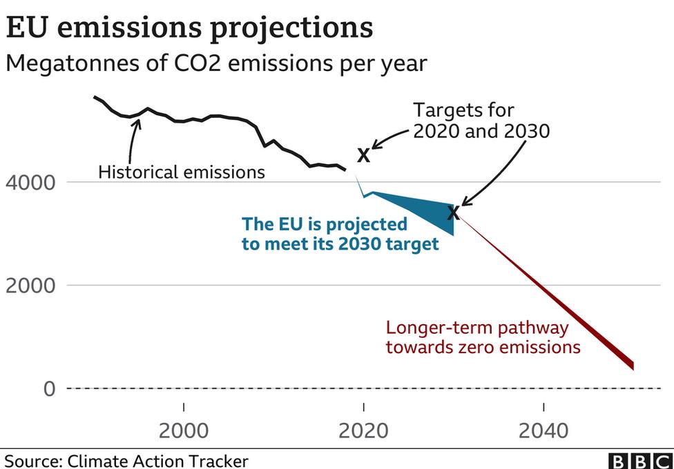 Evoluzione delle emissioni di anidride carbonica annua nell'Unione Europea