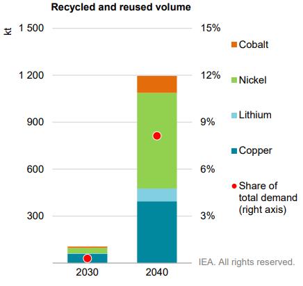 Il riciclo di minerali come il litio e le terre rare giocherà un ruolo marginale nella riduzione della domanda di nuovi minerali
